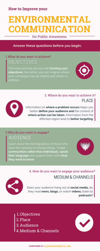 image description. This infographic presents the 4 basic points of focus when starting an enviromental communication campaign that should appeal to the public.