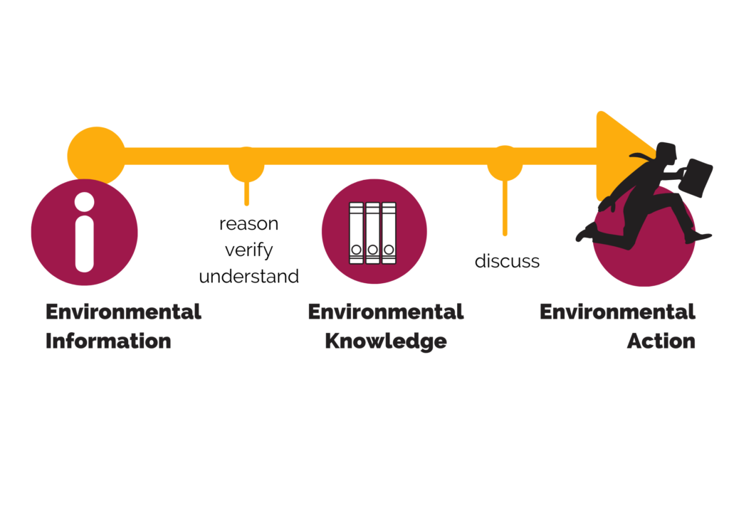 image description. The process of transforming environmental information into public knowledge that results in environmental action.